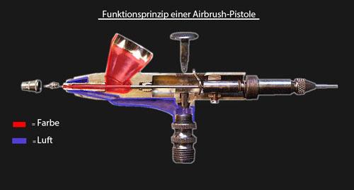 Airbrush Funktionsprinzip